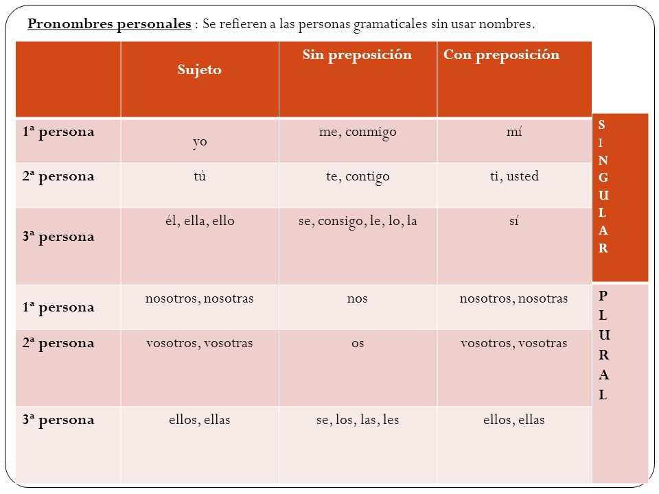 Pronombres personales : Se refieren a las personas gramaticales sin usar nombres. Sujeto Sin preposiciónCon preposición 1ª persona yo me, conmigomí 2ª