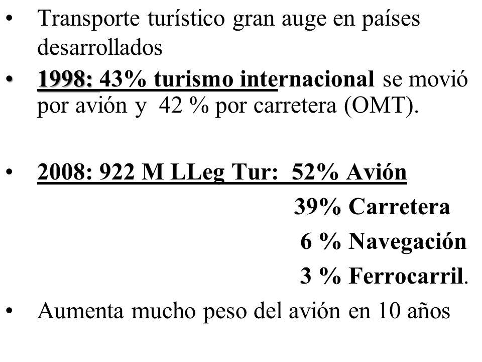 Transporte turístico gran auge en países desarrollados 1998:1998: 43% turismo internacional se movió por avión y 42 % por carretera (OMT). 2008: 922 M