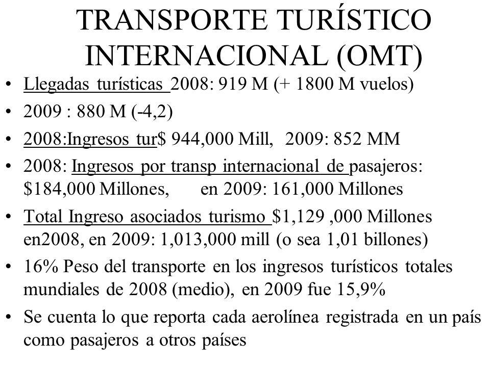 TRANSPORTE TURÍSTICO INTERNACIONAL (OMT) Llegadas turísticas 2008: 919 M (+ 1800 M vuelos) 2009 : 880 M (-4,2) 2008:Ingresos tur$ 944,000 Mill, 2009: 852 MM 2008: Ingresos por transp internacional de pasajeros: $184,000 Millones, en 2009: 161,000 Millones Total Ingreso asociados turismo $1,129,000 Millones en2008, en 2009: 1,013,000 mill (o sea 1,01 billones) 16% Peso del transporte en los ingresos turísticos totales mundiales de 2008 (medio), en 2009 fue 15,9% Se cuenta lo que reporta cada aerolínea registrada en un país como pasajeros a otros países
