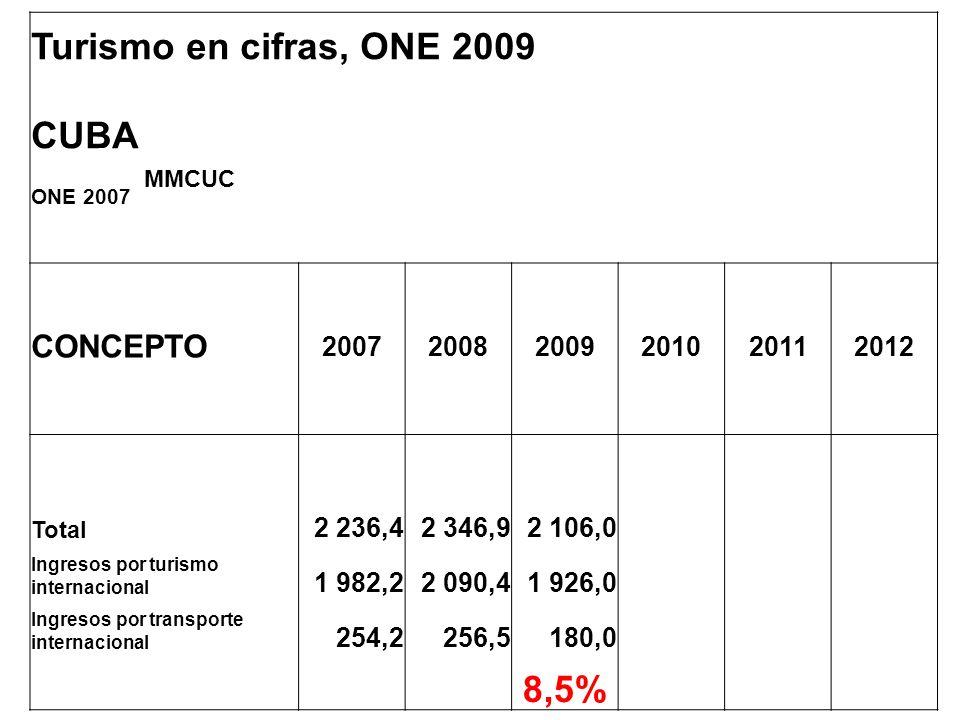 Turismo en cifras, ONE 2009 CUBA ONE 2007 MMCUC CONCEPTO 200720082009201020112012 Total 2 236,42 346,92 106,0 Ingresos por turismo internacional 1 982