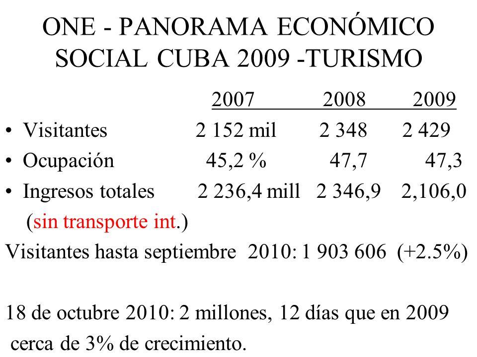 ONE - PANORAMA ECONÓMICO SOCIAL CUBA 2009 -TURISMO 2007 2008 2009 Visitantes2 152 mil 2 348 2 429 Ocupación 45,2 % 47,7 47,3 Ingresos totales 2 236,4 mill 2 346,9 2,106,0 (sin transporte int.) Visitantes hasta septiembre 2010: 1 903 606 (+2.5%) 18 de octubre 2010: 2 millones, 12 días que en 2009 cerca de 3% de crecimiento.