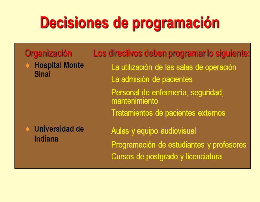 Decisiones de programación Hospital Monte Sinai Universidad de Indiana La utilización de las salas de operación La admisión de pacientes Personal de e