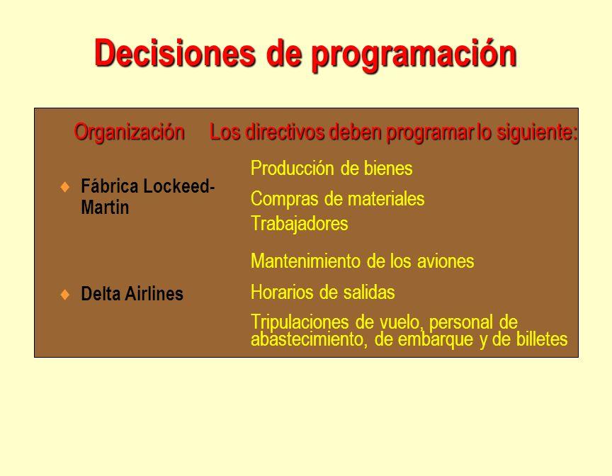 Decisiones de programación Fábrica Lockeed- Martin Delta Airlines Producción de bienes Compras de materiales Trabajadores Mantenimiento de los aviones