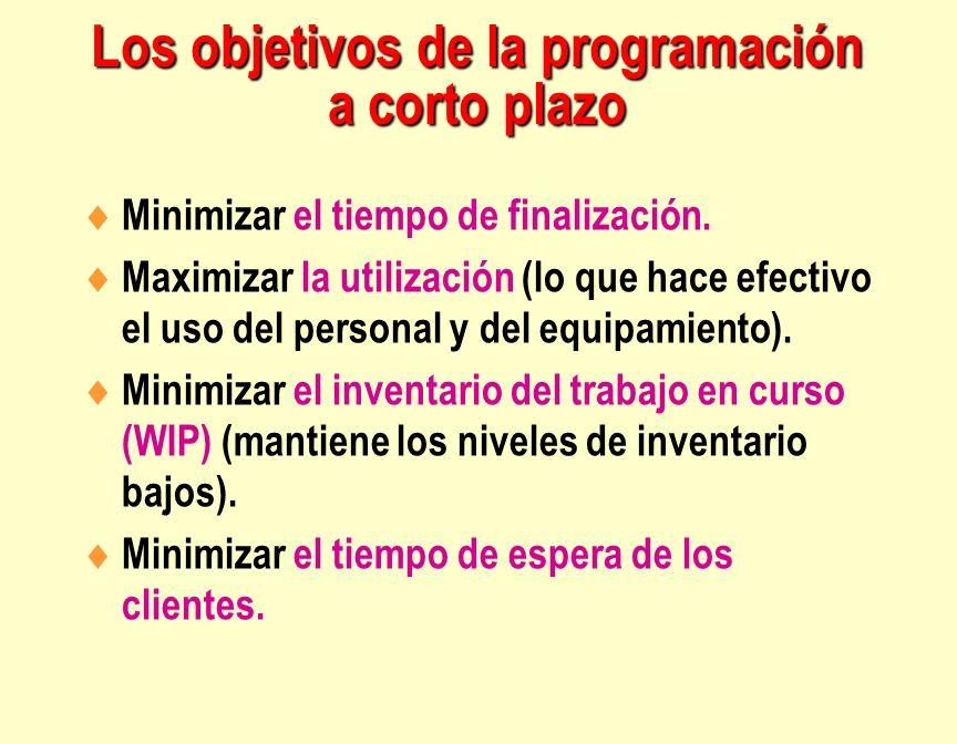 Los objetivos de la programación a corto plazo Minimizar el tiempo de finalización. Maximizar la utilización (lo que hace efectivo el uso del personal