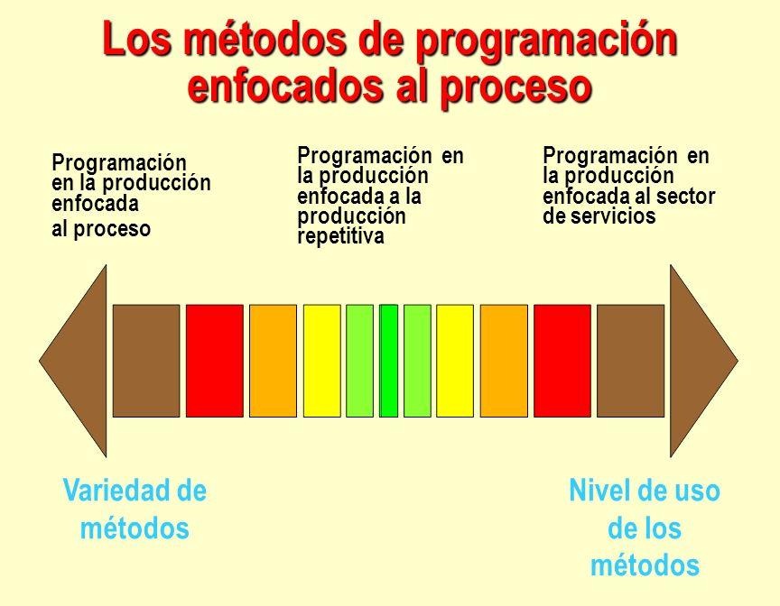 Nivel de uso de los métodos Programación en la producción enfocada a la producción repetitiva Programación en la producción enfocada al sector de serv