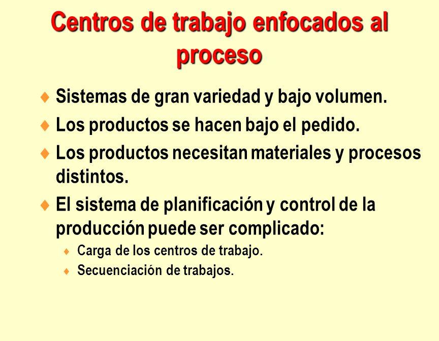 Sistemas de gran variedad y bajo volumen. Los productos se hacen bajo el pedido. Los productos necesitan materiales y procesos distintos. El sistema d