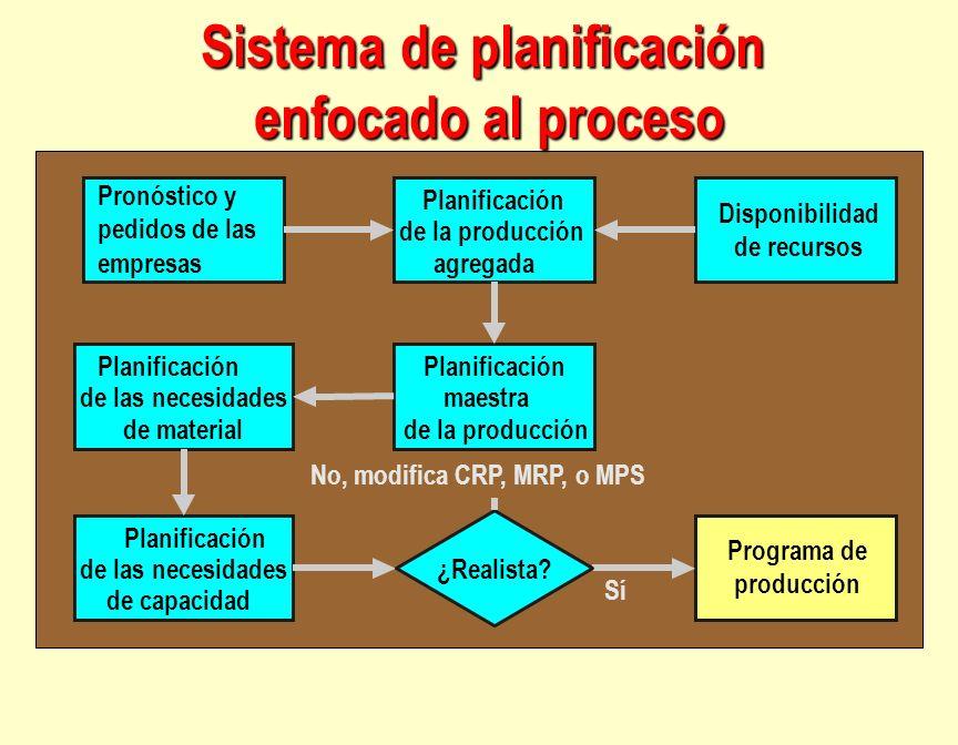 Pronóstico y pedidos de las empresas Planificación de las necesidades de material Planificación de la producción agregada Disponibilidad de recursos P