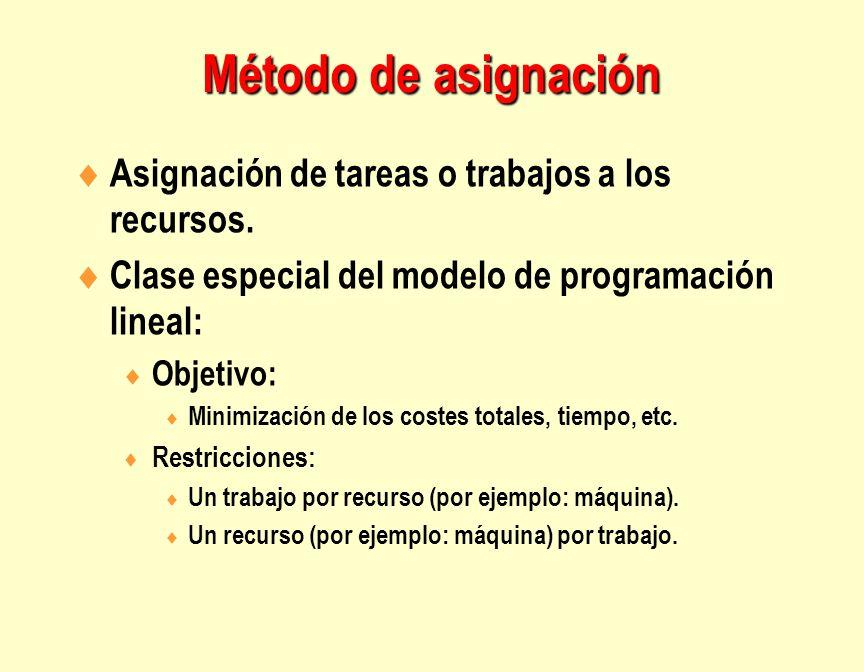 Asignación de tareas o trabajos a los recursos. Clase especial del modelo de programación lineal: Objetivo: Minimización de los costes totales, tiempo