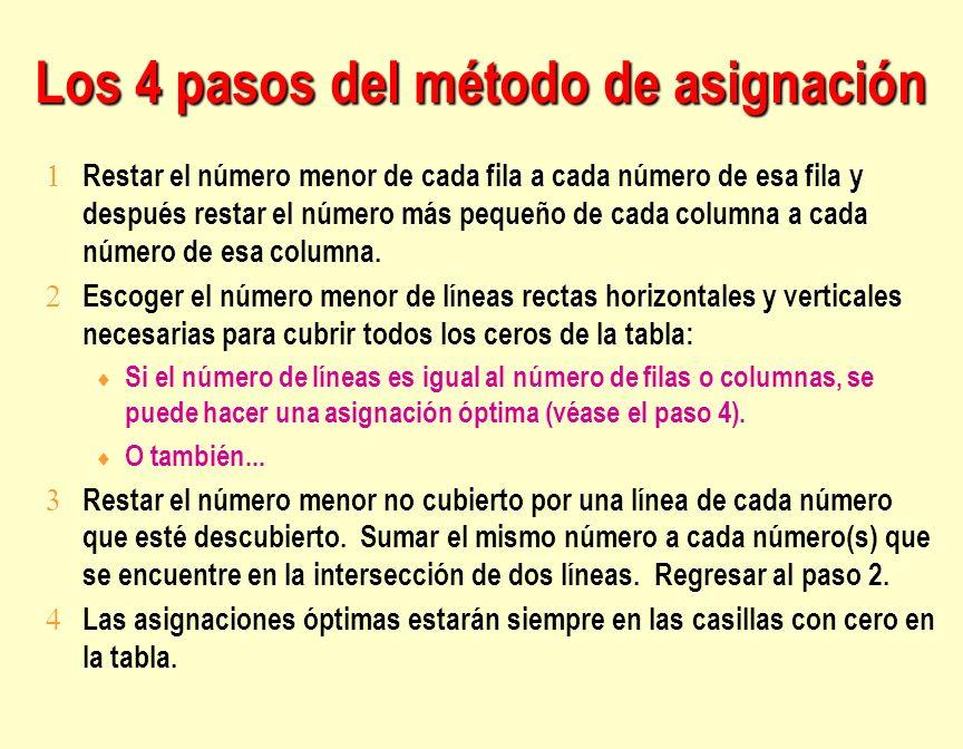 Los 4 pasos del método de asignación Restar el número menor de cada fila a cada número de esa fila y después restar el número más pequeño de cada colu