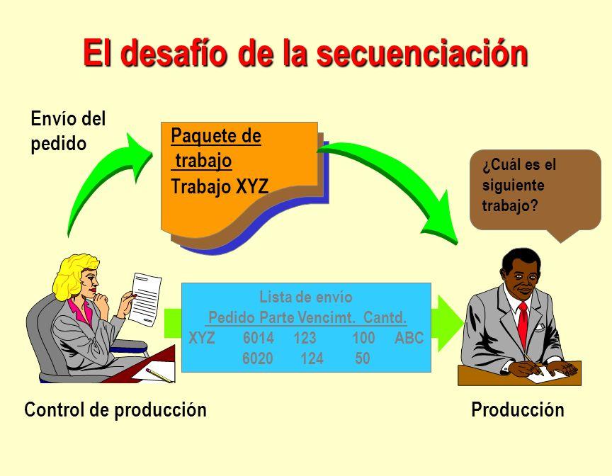 Control de producciónProducción ¿Cuál es el siguiente trabajo? Lista de envío Pedido Parte Vencimt. Cantd. XYZ 6014 123 100 ABC 6020 124 50 Paquete de