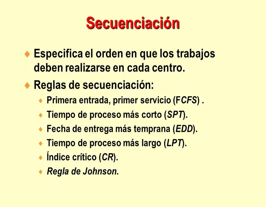 Especifica el orden en que los trabajos deben realizarse en cada centro. Reglas de secuenciación: Primera entrada, primer servicio (F CFS ). Tiempo de