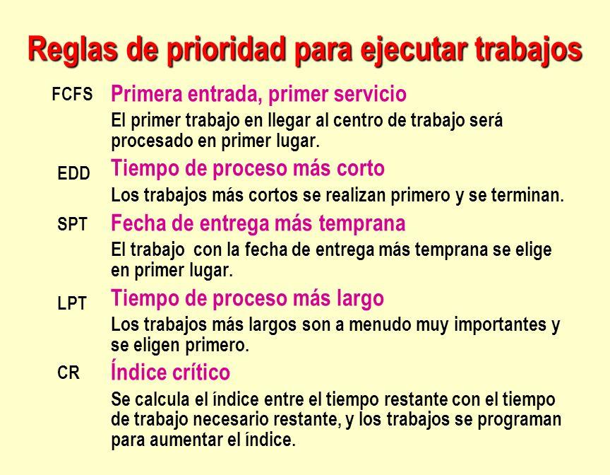 Reglas de prioridad para ejecutar trabajos Primera entrada, primer servicio El primer trabajo en llegar al centro de trabajo será procesado en primer