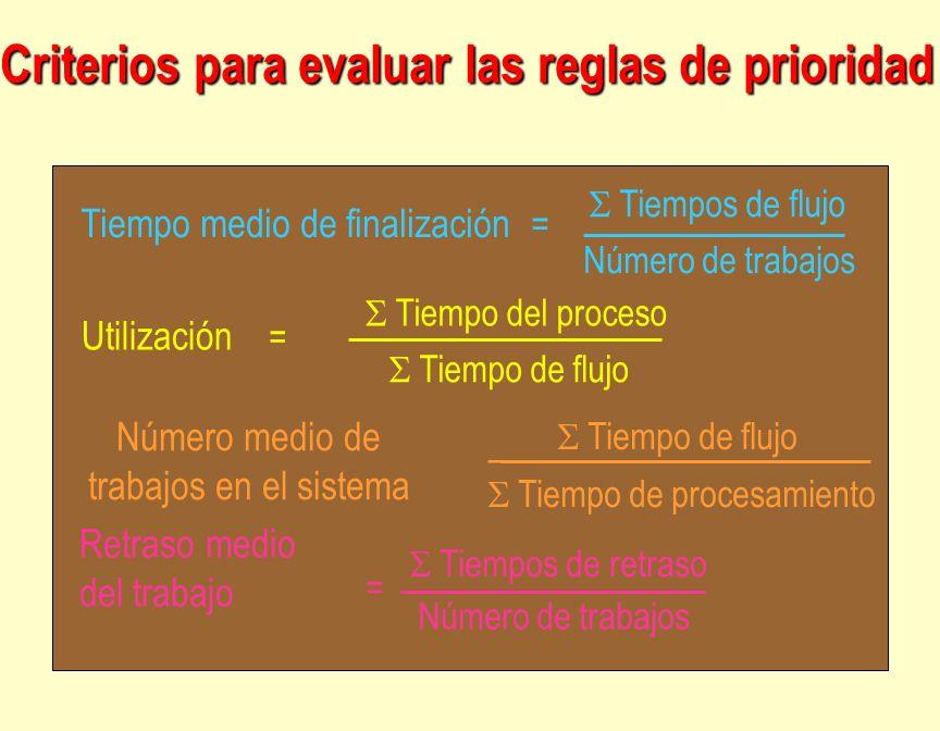 Tiempo medio de finalización Tiempos de flujo Número de trabajos Utilización Tiempo del proceso Tiempo de flujo Tiempo de procesamiento = Tiempos de r
