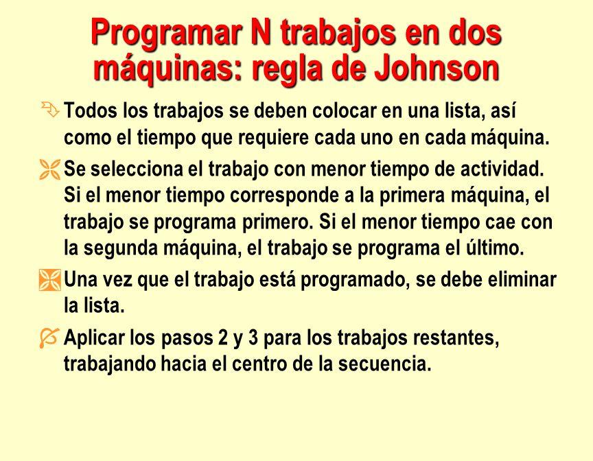 Programar N trabajos en dos máquinas: regla de Johnson Ê Todos los trabajos se deben colocar en una lista, así como el tiempo que requiere cada uno en