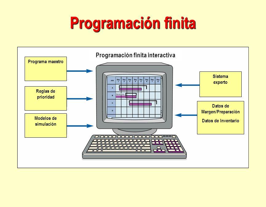 Programación finita Programación finita interactiva Programa maestro Reglas de prioridad Modelos de simulación Sistema experto Datos de Margen/Prepara