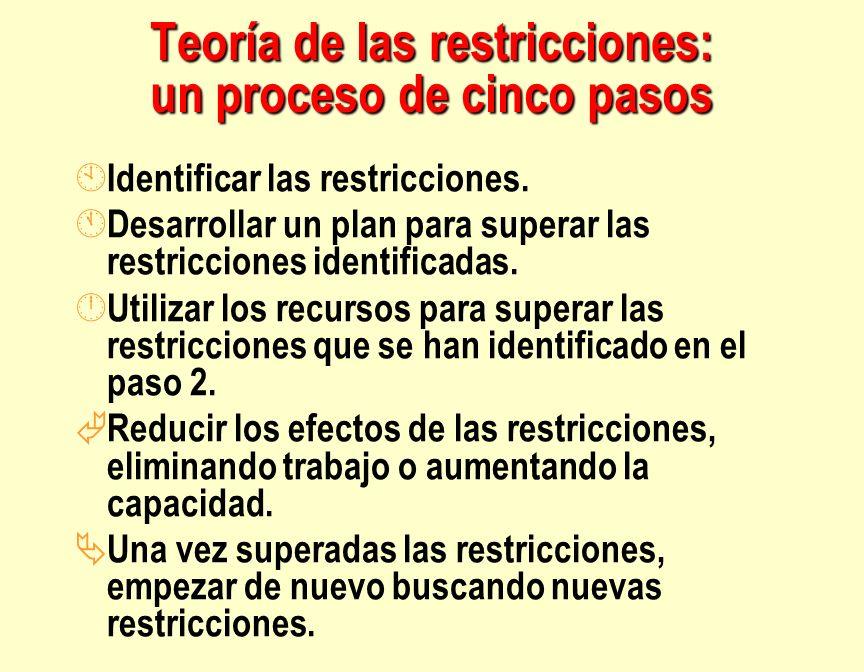 Teoría de las restricciones: un proceso de cinco pasos À Identificar las restricciones. Á Desarrollar un plan para superar las restricciones identific