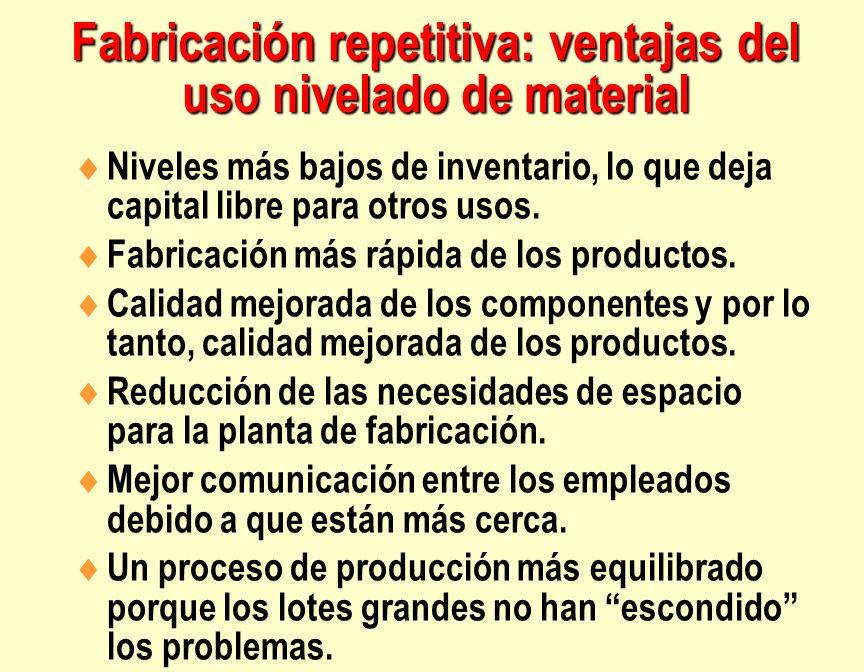 Fabricación repetitiva: ventajas del uso nivelado de material Niveles más bajos de inventario, lo que deja capital libre para otros usos. Fabricación