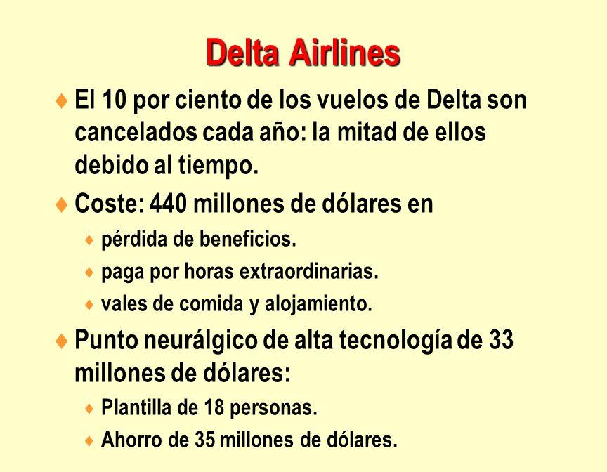 Delta Airlines El 10 por ciento de los vuelos de Delta son cancelados cada año: la mitad de ellos debido al tiempo. Coste: 440 millones de dólares en