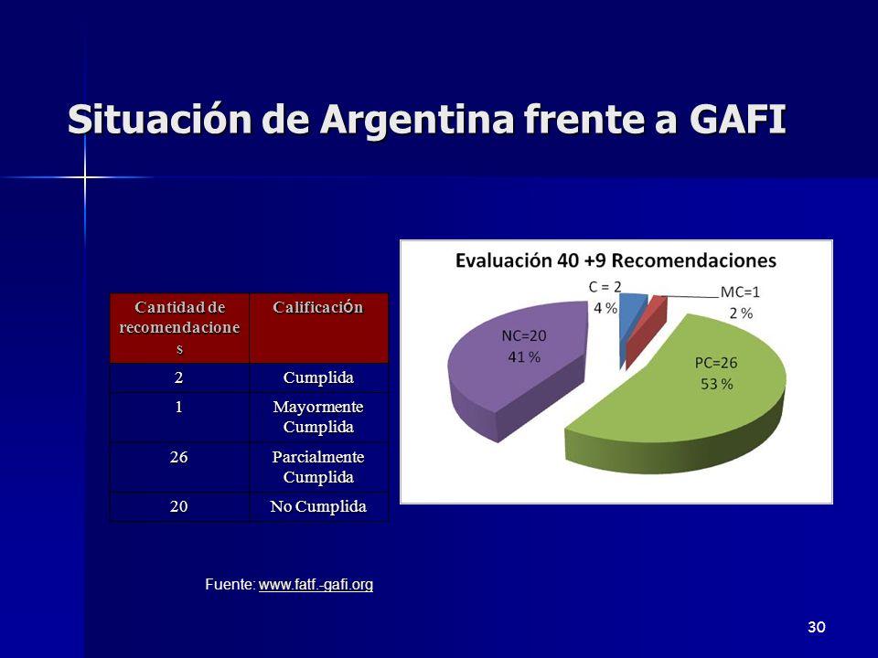 Situación de Argentina frente a GAFI Cantidad de recomendacione s Calificaci ó n 2Cumplida 1 Mayormente Cumplida 26 Parcialmente Cumplida 20 No Cumpli