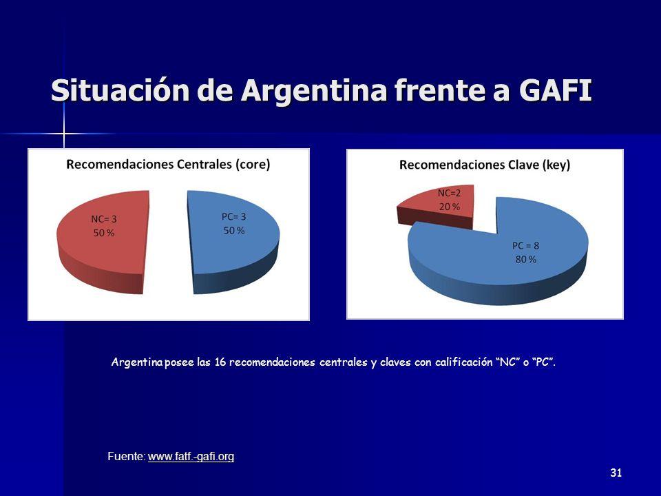 Situación de Argentina frente a GAFI 31 Argentina posee las 16 recomendaciones centrales y claves con calificación NC o PC. Fuente: www.fatf.-gafi.org
