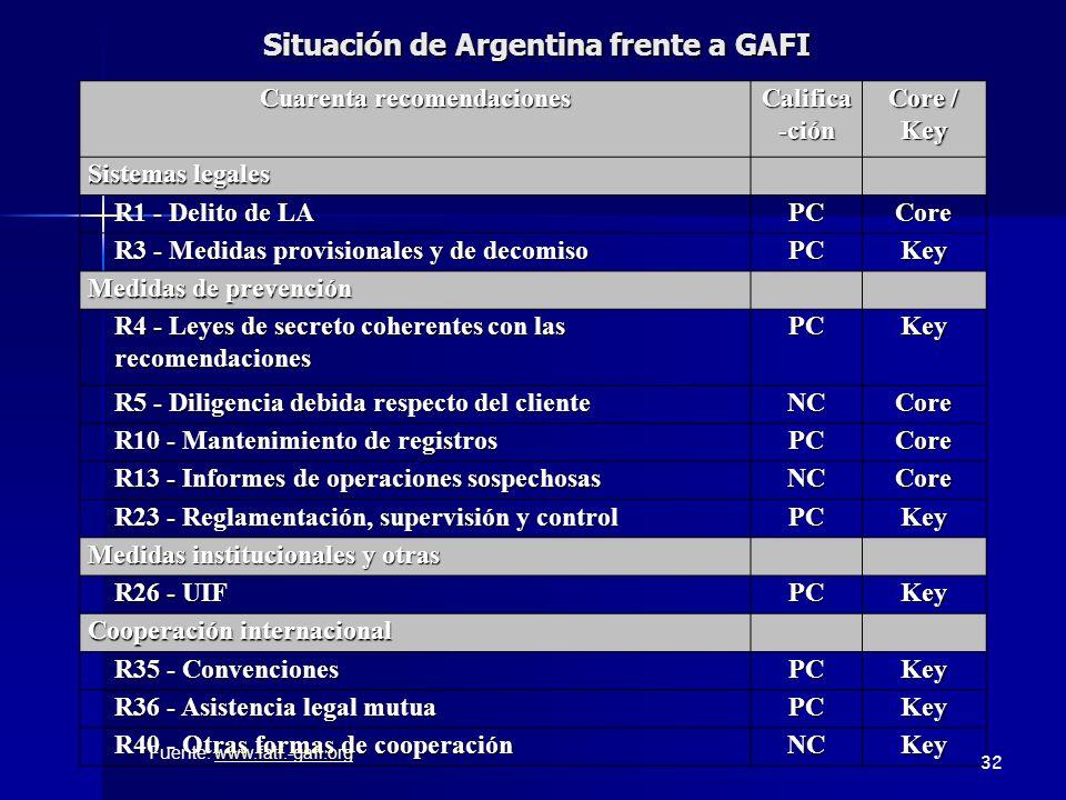 Situación de Argentina frente a GAFI Cuarenta recomendaciones Califica -ción Core / Key Sistemas legales R1 - Delito de LA PCCore R3 - Medidas provisi
