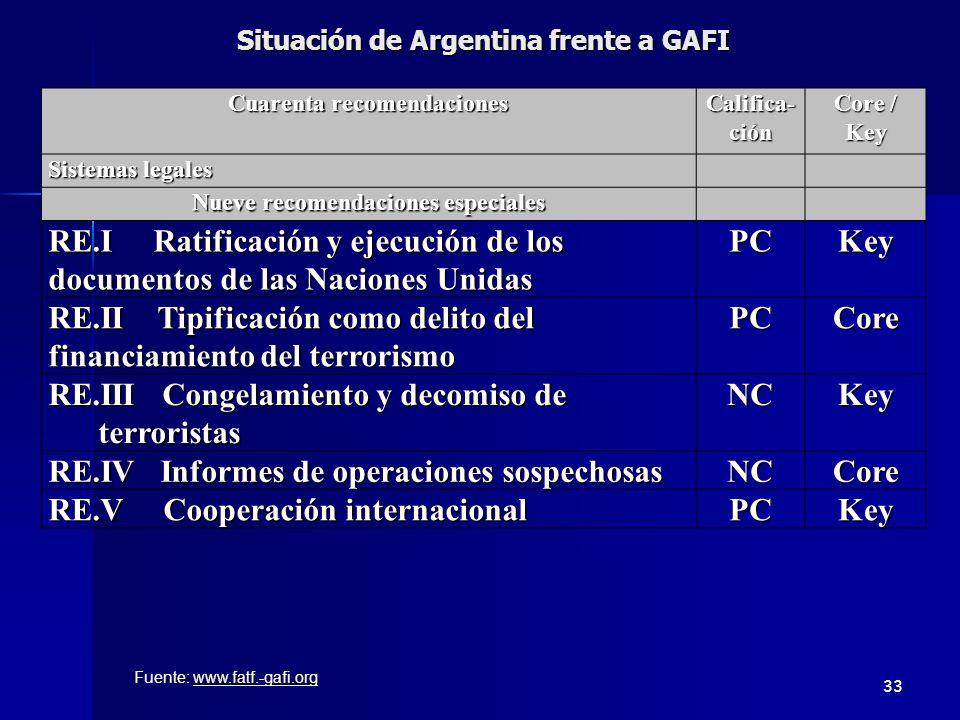 Situación de Argentina frente a GAFI Cuarenta recomendaciones Califica- ción Core / Key Sistemas legales Nueve recomendaciones especiales RE.I Ratific