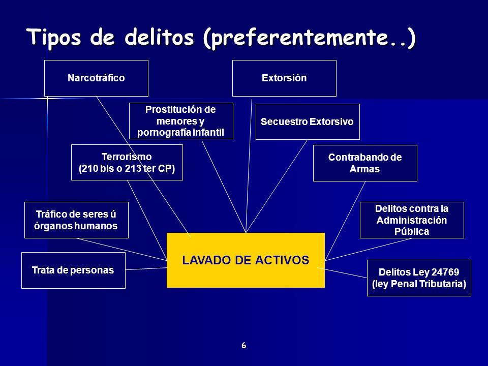 Tipos de delitos (preferentemente..) 6 LAVADO DE ACTIVOS Tráfico de seres ú órganos humanos Delitos contra la Administración Pública Contrabando de Ar
