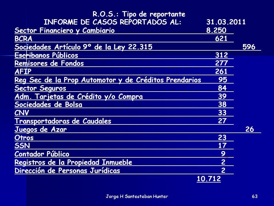 63 R.O.S.: Tipo de reportante INFORME DE CASOS REPORTADOS AL: 31.03.2011 Sector Financiero y Cambiario 8.250 BCRA 621 Sociedades Artículo 9º de la Ley