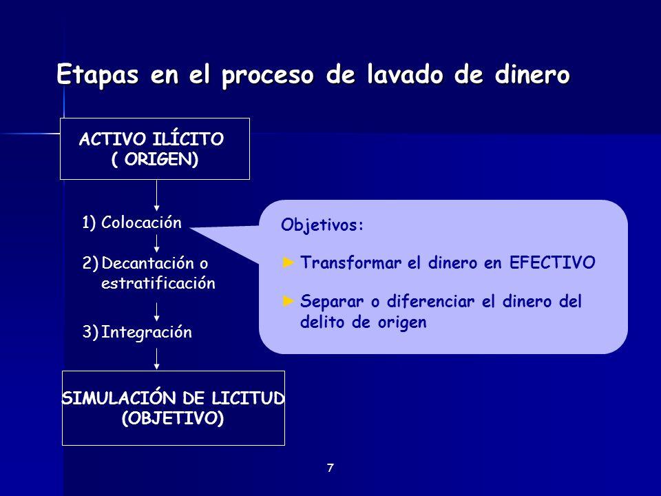 Etapas en el proceso de lavado de dinero 8 Objetivos: Transformar o disfrazar Cortar cadena de evidencias SIMULACIÓN DE LICITUD (OBJETIVO) ACTIVO ILÍCITO ( ORIGEN) 1)Colocación 2)Decantación o estratificación 3)Integración