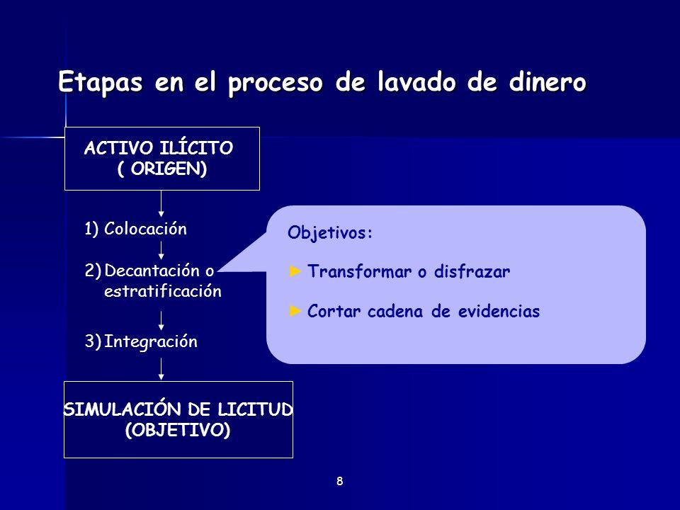 Etapas en el proceso de lavado de dinero 9 Objetivos: Incorporar el dinero al circuito económico legal Dar apariencia legal SIMULACIÓN DE LICITUD (OBJETIVO) ACTIVO ILÍCITO ( ORIGEN) 1)Colocación 2)Decantación o estratificación 3)Integración