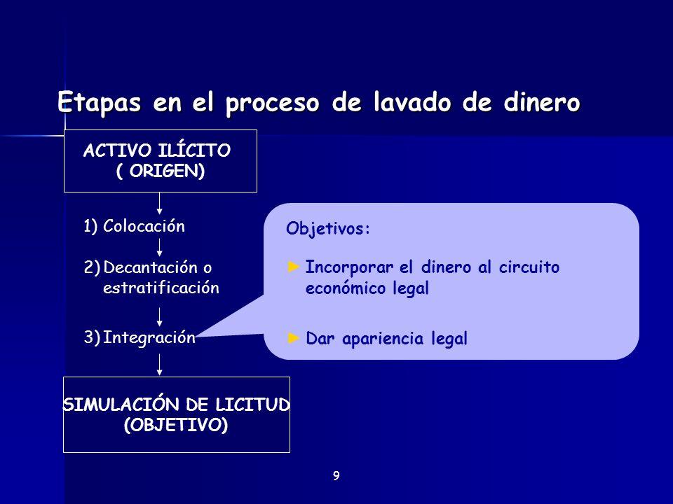 Etapas en el proceso de lavado de dinero 9 Objetivos: Incorporar el dinero al circuito económico legal Dar apariencia legal SIMULACIÓN DE LICITUD (OBJ