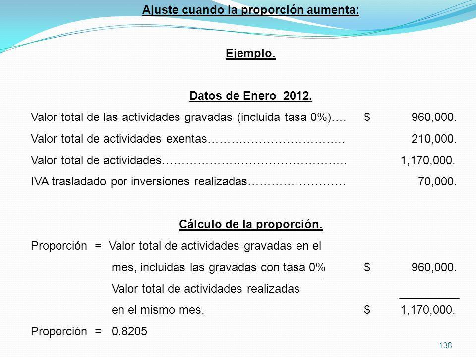 138 Ajuste cuando la proporción aumenta: Ejemplo.Datos de Enero 2012.