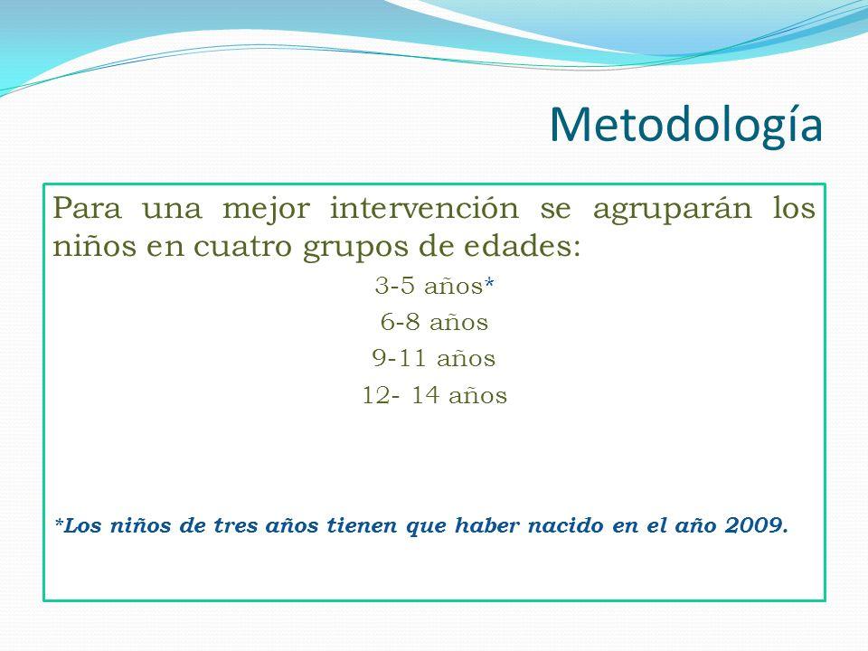 Metodología Para una mejor intervención se agruparán los niños en cuatro grupos de edades: 3-5 años* 6-8 años 9-11 años 12- 14 años *Los niños de tres
