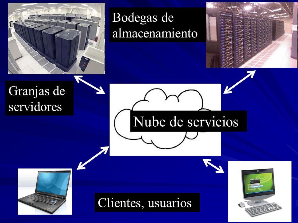 Clientes, usuarios Granjas de servidores Bodegas de almacenamiento