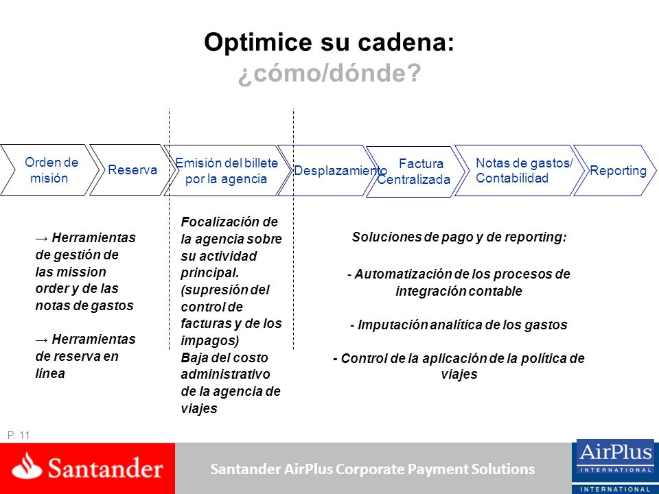 Santander AirPlus Corporate Payment Solutions Optimice su cadena: ¿cómo/dónde? Orden de misión Reserva Emisión del billete por la agencia Focalización