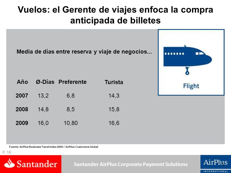 Santander AirPlus Corporate Payment Solutions Vuelos: el Gerente de viajes enfoca la compra anticipada de billetes Media de días entre reserva y viaje de negocios...