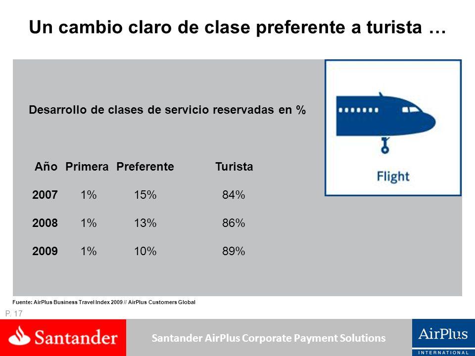 Santander AirPlus Corporate Payment Solutions Un cambio claro de clase preferente a turista … Año PrimeraPreferenteTurista 2007 1%15%84% 2008 1%13%86% 2009 1%10%89% Desarrollo de clases de servicio reservadas en % 17 Fuente: AirPlus Business Travel Index 2009 // AirPlus Customers Global P.