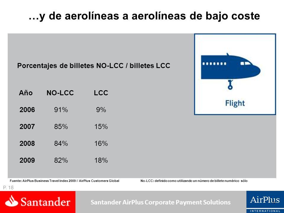 Santander AirPlus Corporate Payment Solutions …y de aerolíneas a aerolíneas de bajo coste Año NO-LCCLCC 2006 91%9% 2007 85%15% 2008 84%16% 2009 82%18%