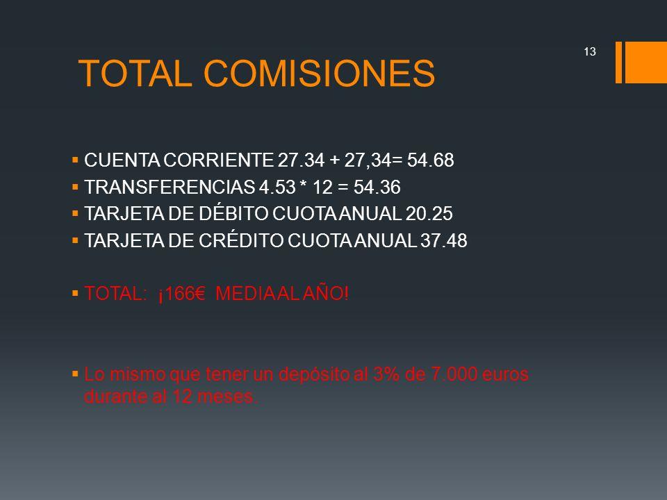 TOTAL COMISIONES CUENTA CORRIENTE 27.34 + 27,34= 54.68 TRANSFERENCIAS 4.53 * 12 = 54.36 TARJETA DE DÉBITO CUOTA ANUAL 20.25 TARJETA DE CRÉDITO CUOTA A