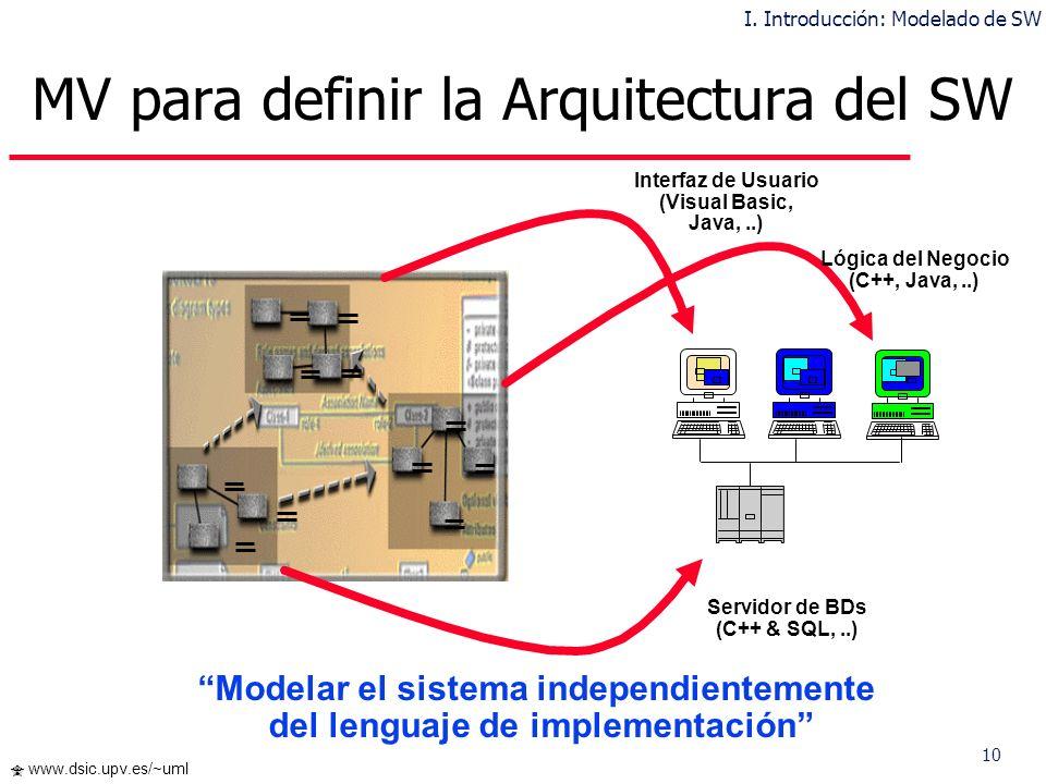 10 www.dsic.upv.es/~uml Interfaz de Usuario (Visual Basic, Java,..) Lógica del Negocio (C++, Java,..) Servidor de BDs (C++ & SQL,..) Modelar el sistem