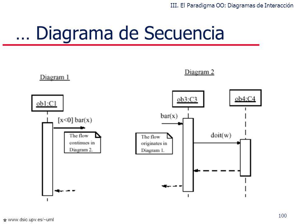 100 www.dsic.upv.es/~uml … Diagrama de Secuencia III. El Paradigma OO: Diagramas de Interacción