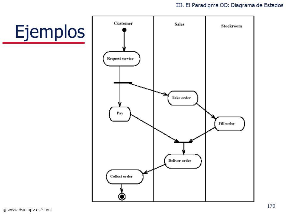 170 www.dsic.upv.es/~uml Ejemplos III. El Paradigma OO: Diagrama de Estados