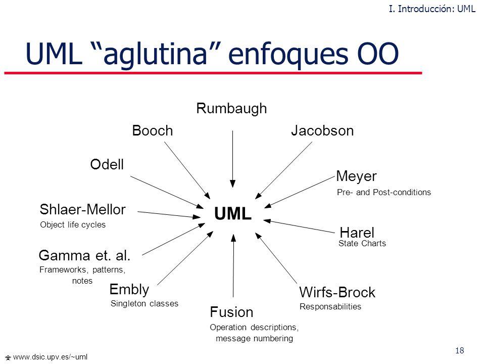 18 www.dsic.upv.es/~uml UML aglutina enfoques OO UML Rumbaugh Jacobson Meyer Harel Wirfs-Brock Fusion Embly Gamma et. al. Shlaer-Mellor Odell Booch Pr