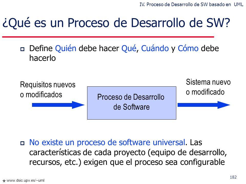 182 www.dsic.upv.es/~uml ¿Qué es un Proceso de Desarrollo de SW? Requisitos nuevos o modificados Sistema nuevo o modificado Proceso de Desarrollo de S