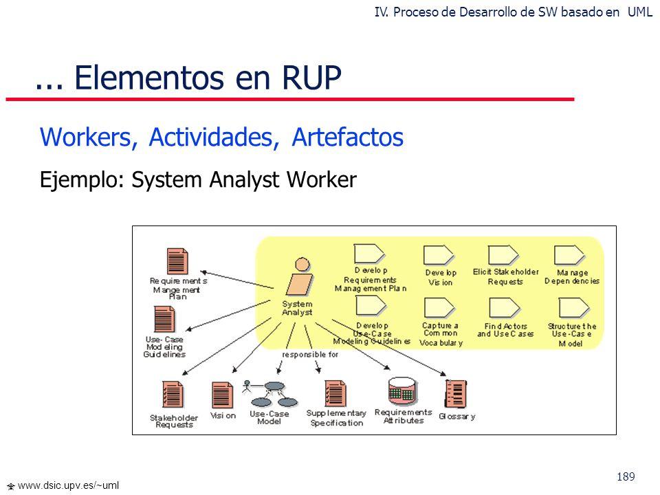 189 www.dsic.upv.es/~uml... Elementos en RUP Workers, Actividades, Artefactos Ejemplo: System Analyst Worker IV. Proceso de Desarrollo de SW basado en