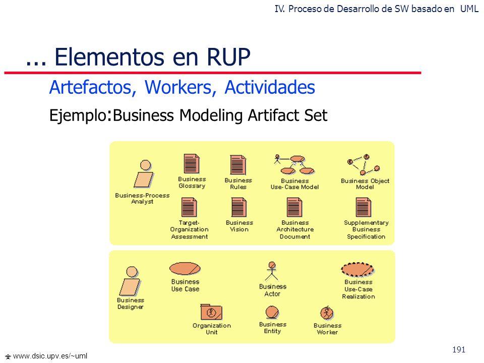 191 www.dsic.upv.es/~uml... Elementos en RUP Artefactos, Workers, Actividades Ejemplo : Business Modeling Artifact Set IV. Proceso de Desarrollo de SW