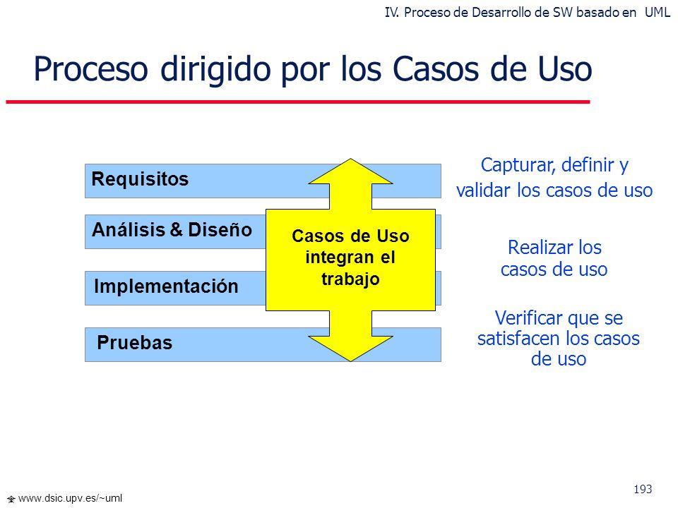 193 www.dsic.upv.es/~uml Requisitos Capturar, definir y validar los casos de uso Realizar los casos de uso Verificar que se satisfacen los casos de us