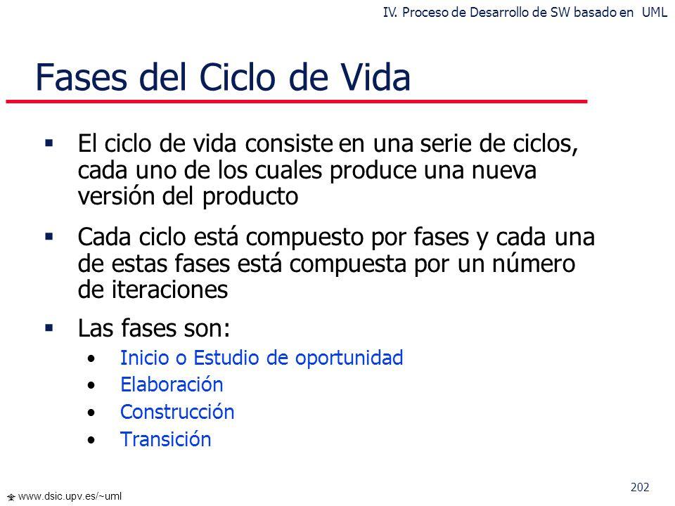 202 www.dsic.upv.es/~uml Fases del Ciclo de Vida El ciclo de vida consiste en una serie de ciclos, cada uno de los cuales produce una nueva versión de