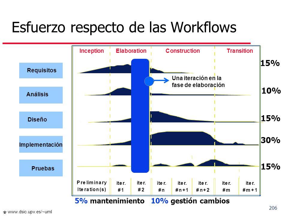 206 www.dsic.upv.es/~uml Esfuerzo respecto de las Workflows 15% 10% 15% 30% 15% 10% gestión cambios 5% mantenimiento Preliminary Iteration(s) iter. #1