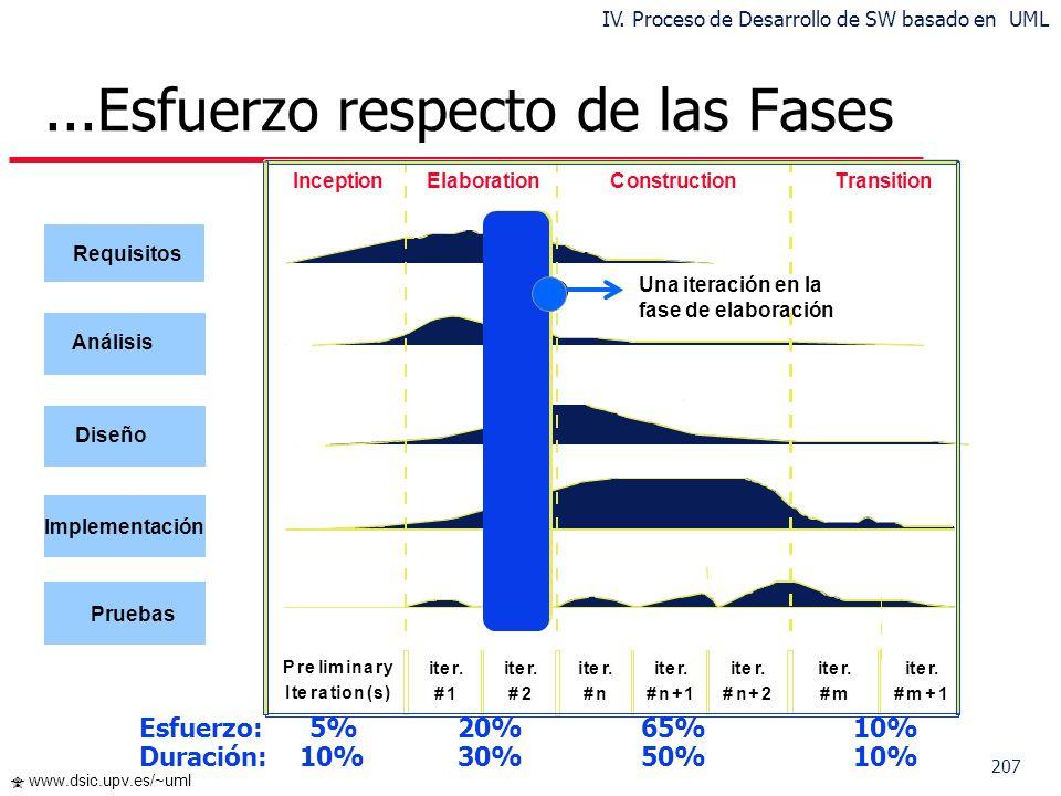 207 www.dsic.upv.es/~uml...Esfuerzo respecto de las Fases Preliminary Iteration(s) iter. #1 iter. #2 iter. #n iter. #n+1 iter. #n+2 iter. #m iter. #m+